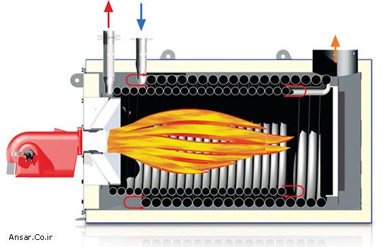 شماتیک عملکرد بویلر روغن داغ